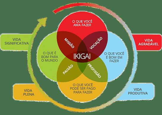 o que é ikigai, ikigai significado